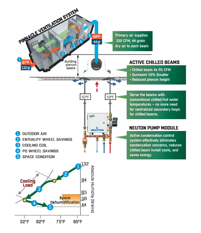 3fficiency system hydronic