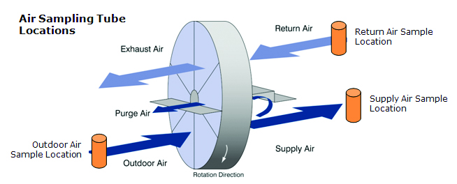 Air Sampling Tube Locations.jpg